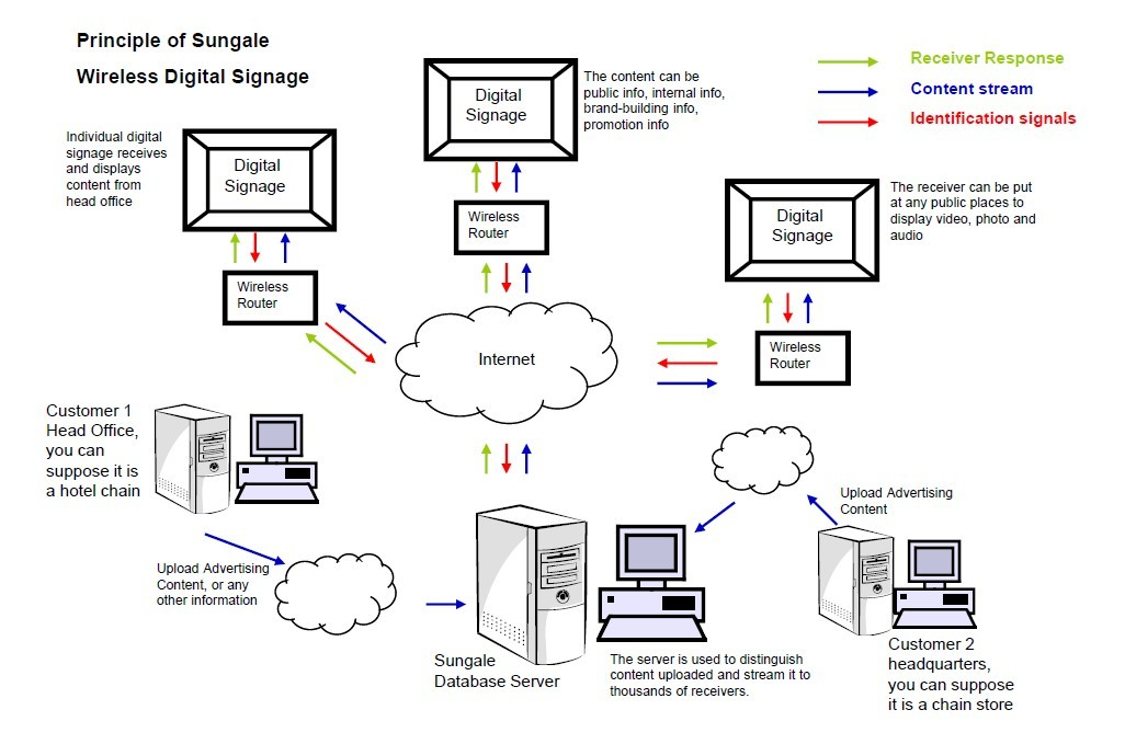 Principle of Sungale Wireless Digital Signage